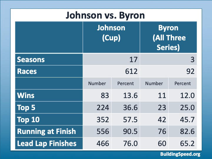 A table comparing Jimmie Johnson and William Byron