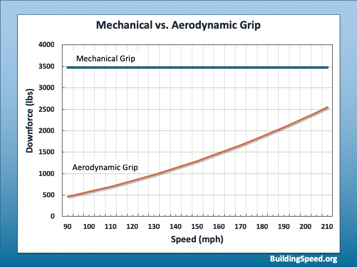 A graph comparing mechanical and aerodynamic grip.