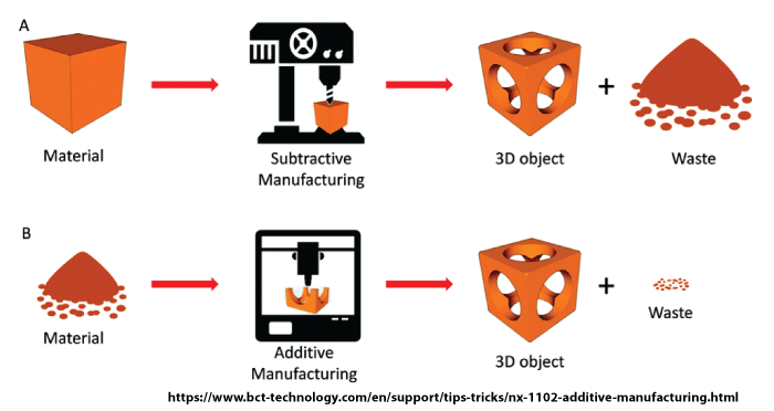 A pictorial explanation of subtractive manufacturing (top) and additive manufacturing (bottom).