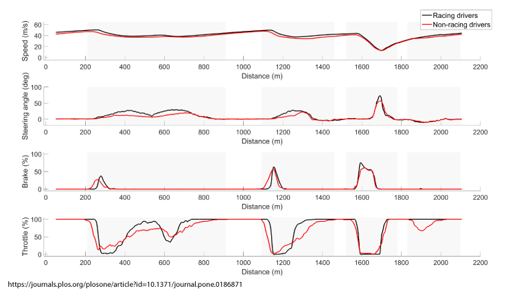 Speed, steering angle, brake and throttle traces for racing drivers vs. non-racing drivers.