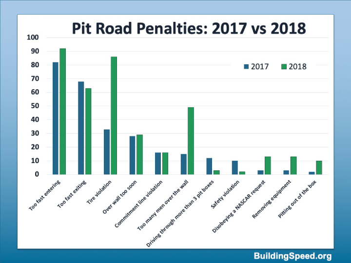This bar graph compares the types of Pit Road penalties in 2017 vs 2018