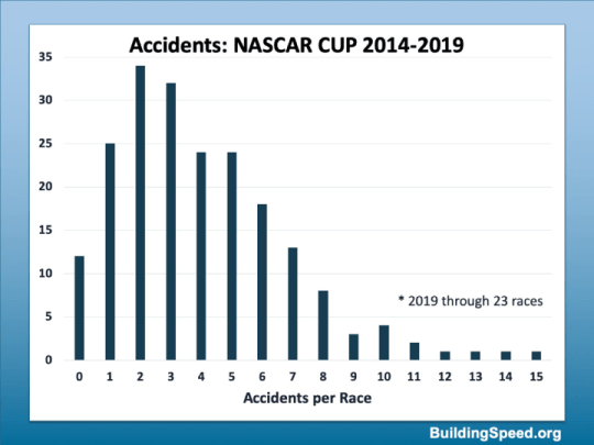 A histogram of the number of accidents per race from 2014-2019 (2019 includes the first 23 races)