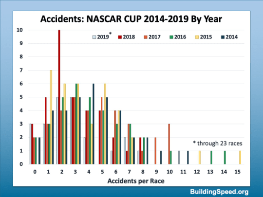 A histogram of Accidents broken down by year from 2014-2019.