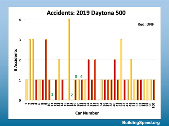 A column chart showing the number of accidents each car had in the 2019 Daytona 500.