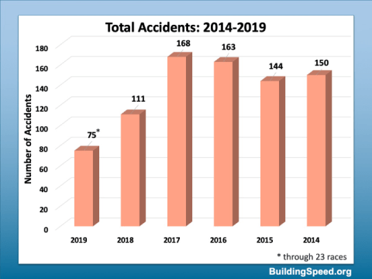 Total Accidents per Season 2014-2019