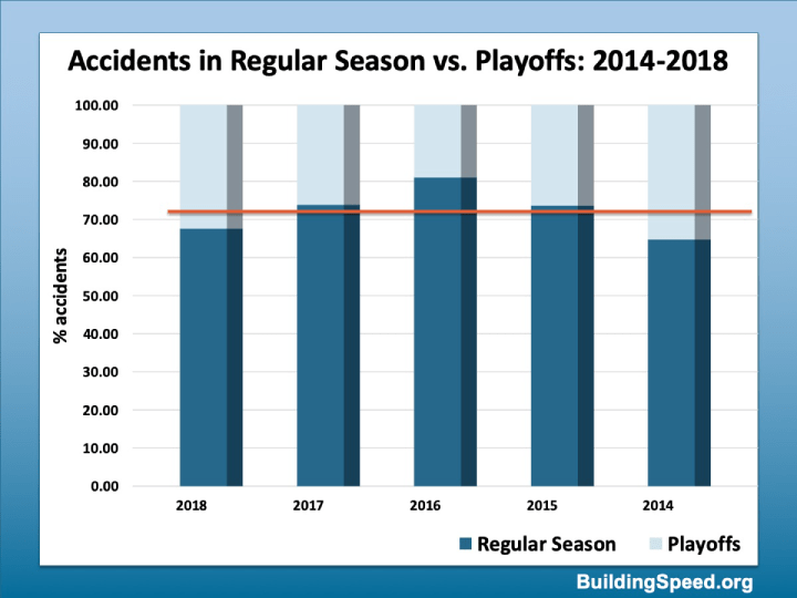 A column chart showing the percentage of accidents that happen in the regular season vs. the playoffs.
