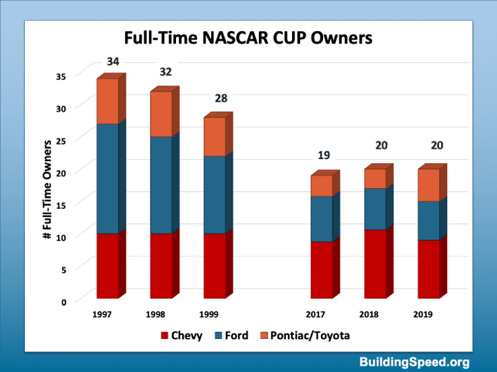 Column chart breaking out the changes in full-time NASCAR Cup owners from the late 90's to the late 2010's.