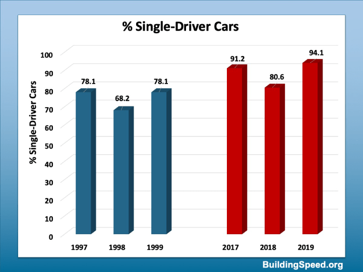 The percentage of cars with only one driver has gone up from the late 1990's to the late 2010's.