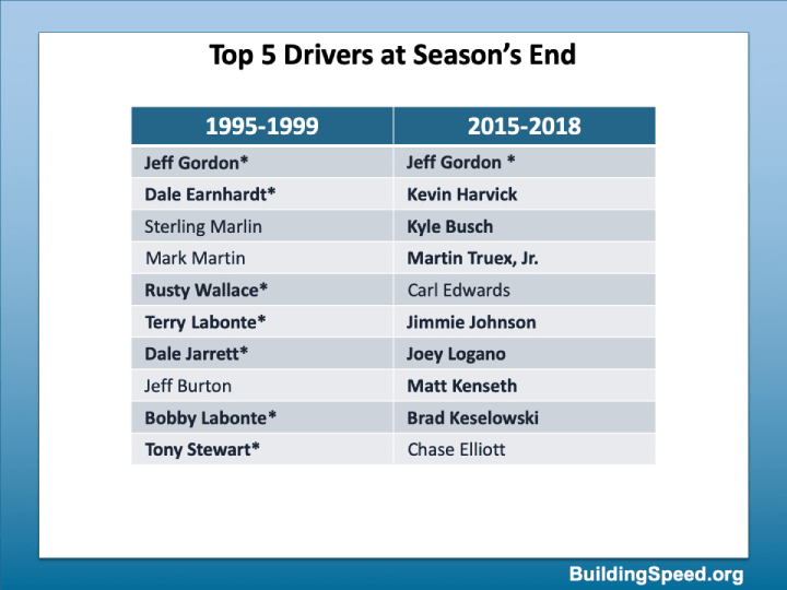 The top five drivers for 1995-1999 and 2015-2018