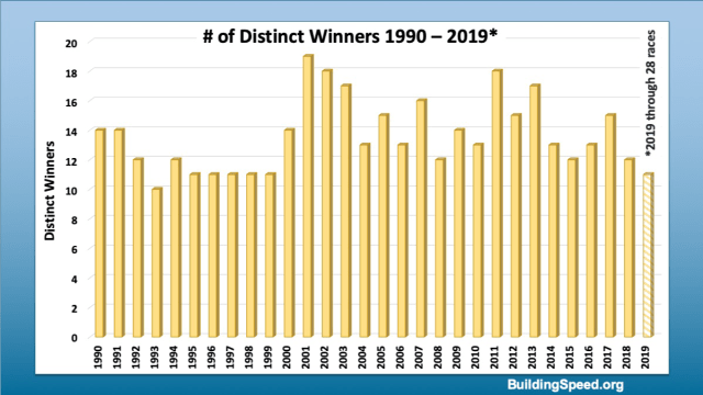 A column chart of the number of distinct winners from 1990-2019.