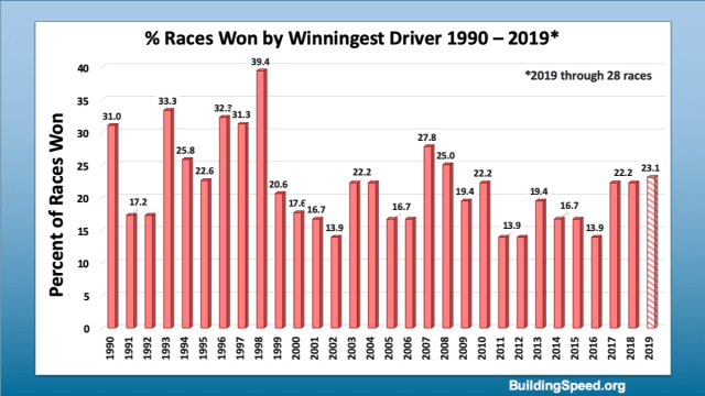 A column graph showing the percentage of races won by the winningest drivers over the last three decades