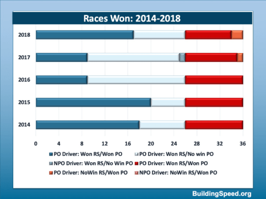 Summarizing the last five years of competition with a bar chart breaking down who won races in regular and playoff segments of the season
