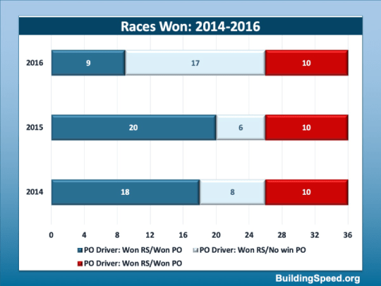 Bar charts showing the breakdown of wins for races in 2014-2016.