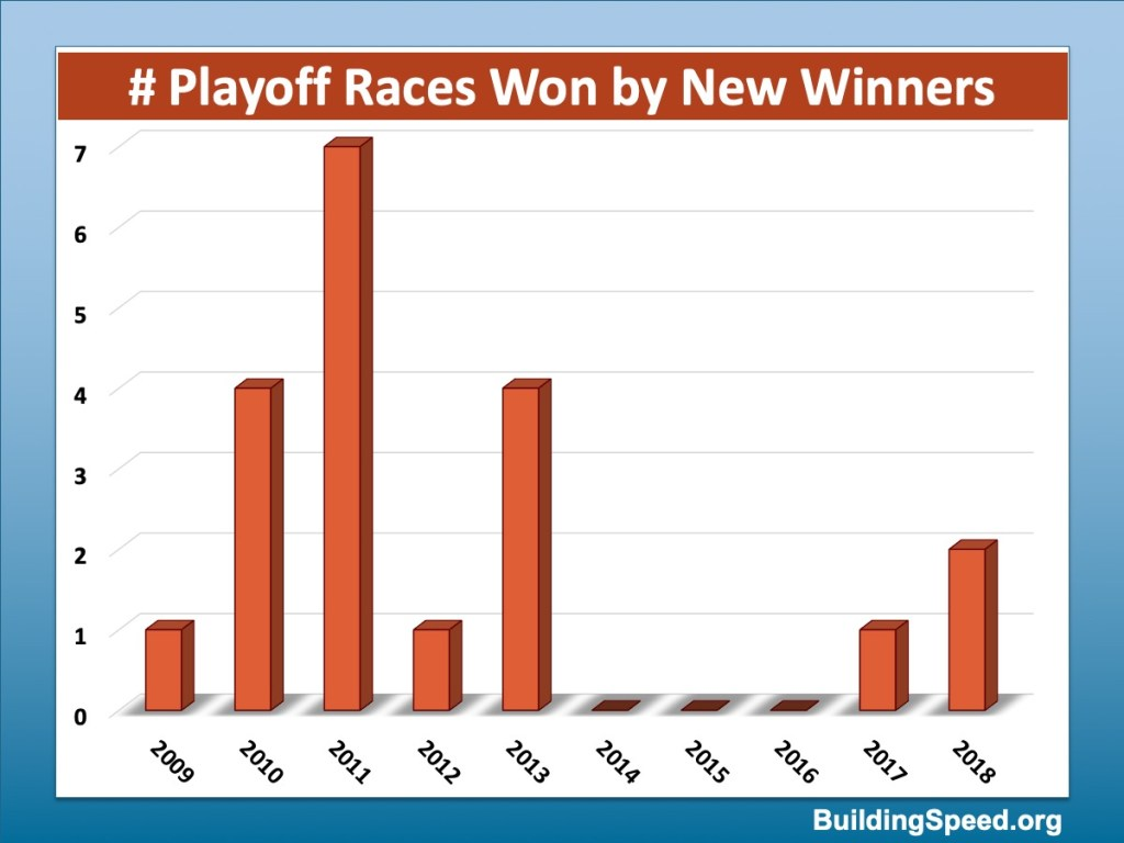 A column chart showing the number of new winners of playoff races for 2009-2018