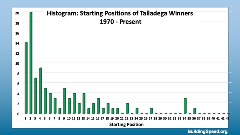 Histogram of the qualifying positions of Talladega Winners for all 100 races run to date