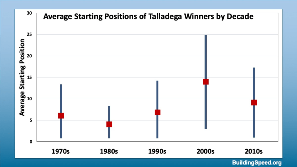 Average qualifying positions of Talladega winners with one standard deviation shown.