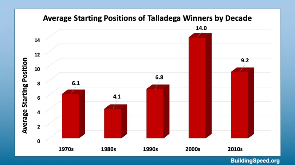 Average qualifying position of Talladega Winners by Decade