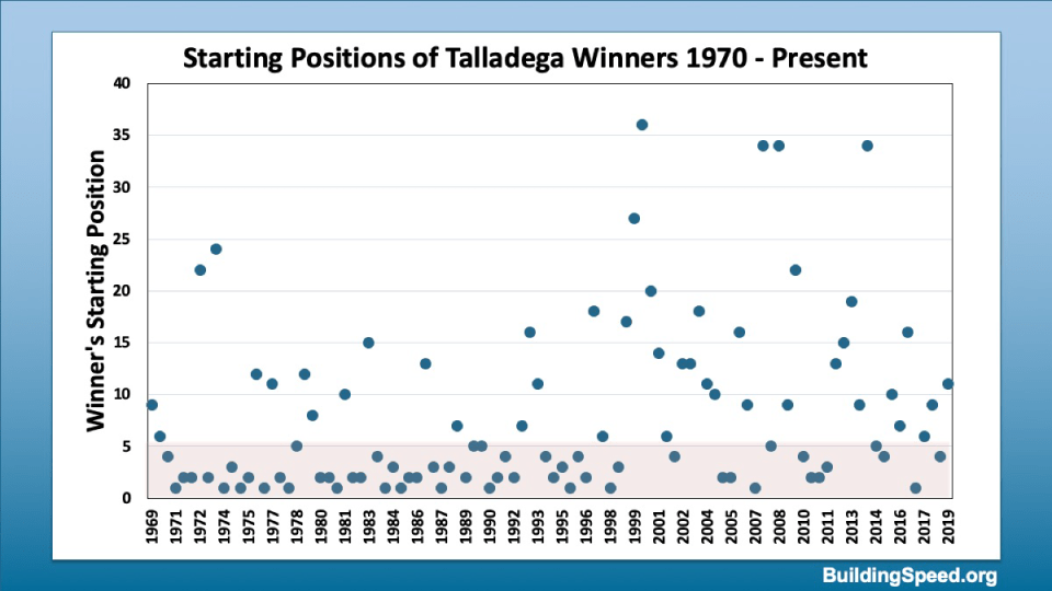 Qualifying positions of Talladega winners over 100 races