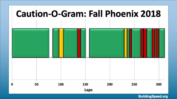 Caution-O-Gram for Fall Phoenix, 2018, showing a number of closely-spaced cautions, many in pairs
