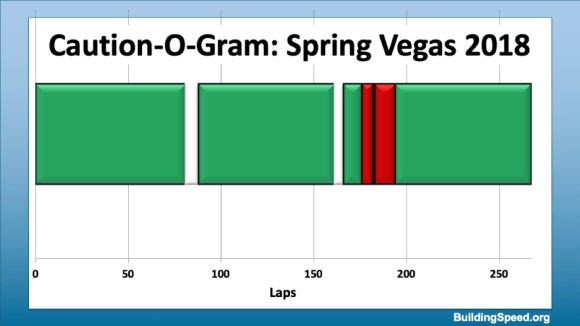 Caution-O-Gram for Spring Vegas, 2018