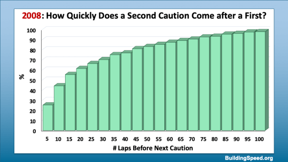 2008 version of answering the question of how quickly a second caution comes after a first.