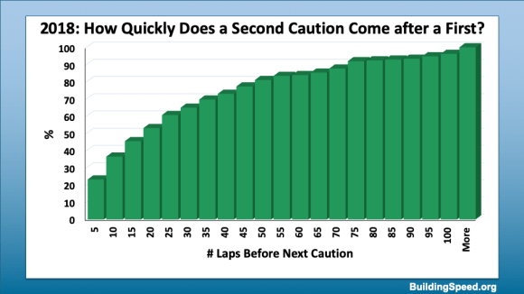 How quickly does a second caution come after a first. The answer from 2018 data