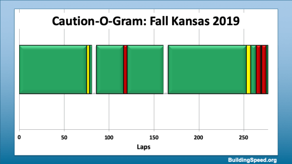 Caution-O-Gram for Fall Kansas 2019, the race that raised this question.