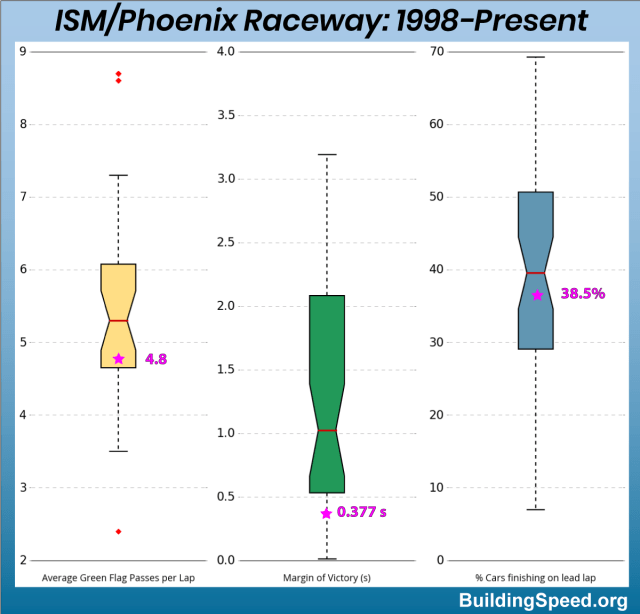 Box plot showing the average green-flag passes per lap, the margin of victory and the % cars finishing on the lead lap.