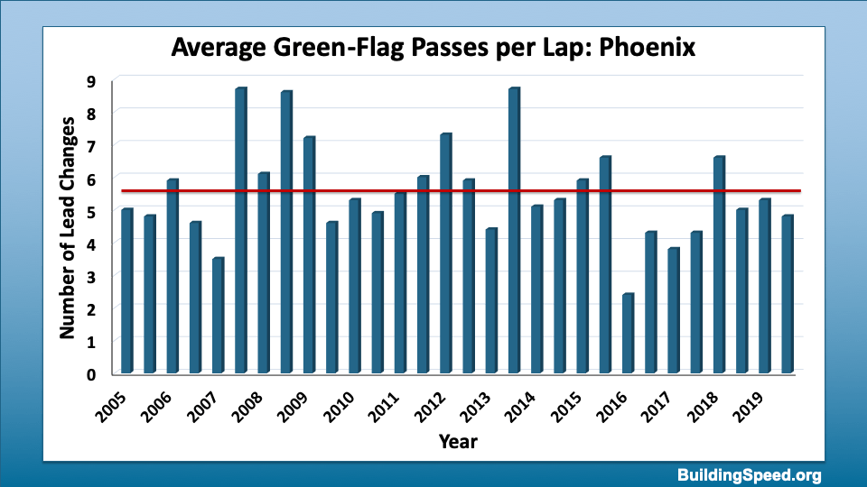 A histogram of average green-flag passes per lap for ISM/Phoenix International Raceway