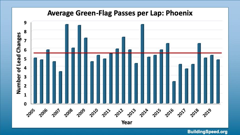 A histogram of average green-flag passes per lap for ISM/Phoenix International Raceway
