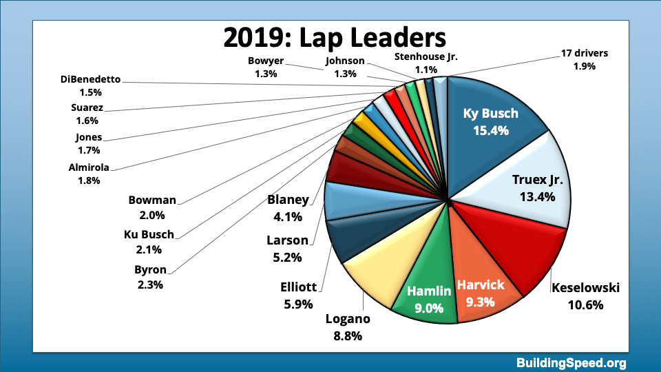 A pie chart showing all the drivers who led laps, with those leading 1% or more called out by name.