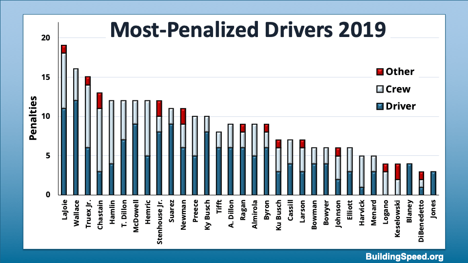 A column chart breaking down the penalties for each driver into Driver, Crew and Other.
