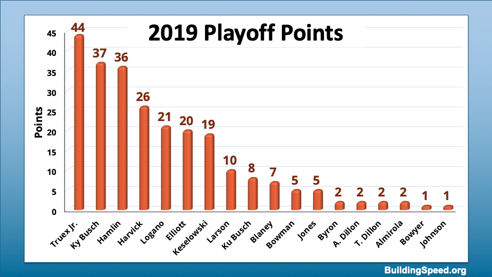 A column chart showing the 18 drivers who earned playoff points in 2019.