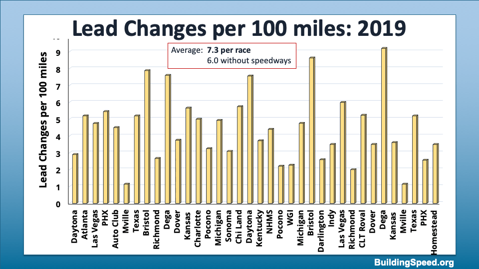 Comparing the lead changes per 100 miles for all the 2019 races.
