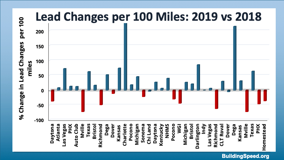 Comparing the percentage change in lead changes per 100 miles for 2019 and 2018