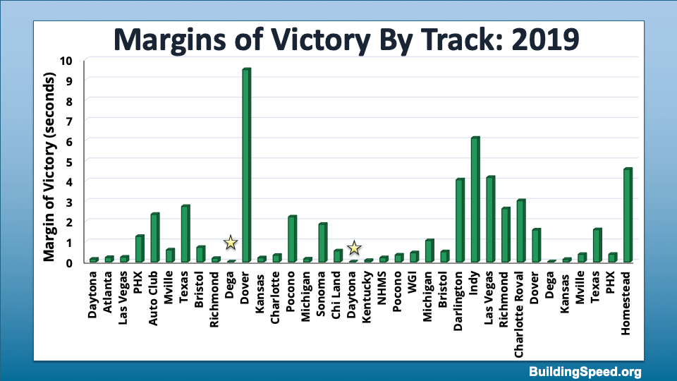 Bar chart showing the margins of victory for all 2019 races