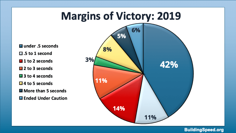A pie chart showing the distribution of margins of victory.