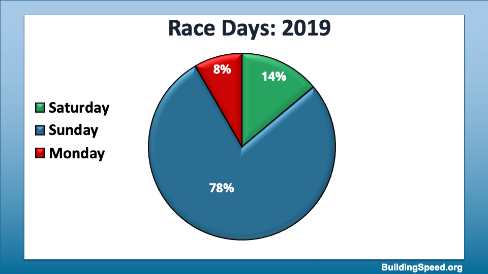 A pie chart showing the distribution of races between Saturday, Sunday and Monday.