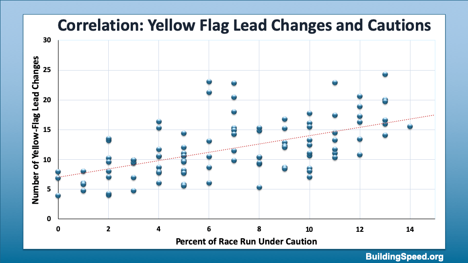 A scatter plot showing a correlation between the percentage of the race run under caution and the number of yellow-flag lead changes