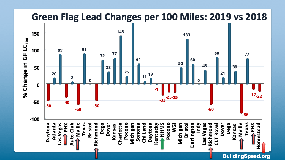 A column chart comparing the 2019 green-flag lead changes to the 2018 green-flag lead changes.