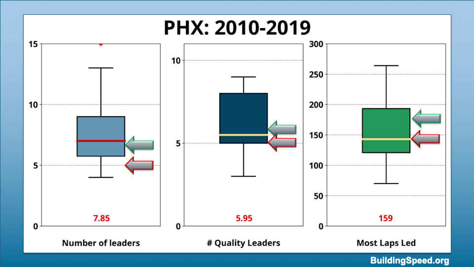 Box plots showing the range of values for number of leaders, number of quality leaders and most laps led by a single driver for Phoenix 2010-2019