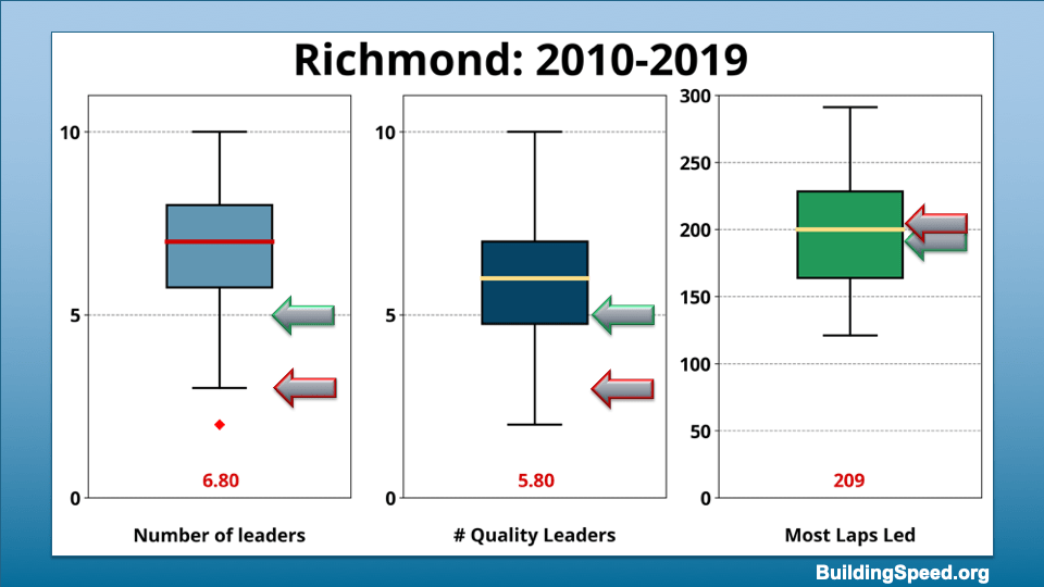 Box plots showing the range of values for number of leaders, number of quality leaders and most laps led by a single driver for Richmond 2010-2019
