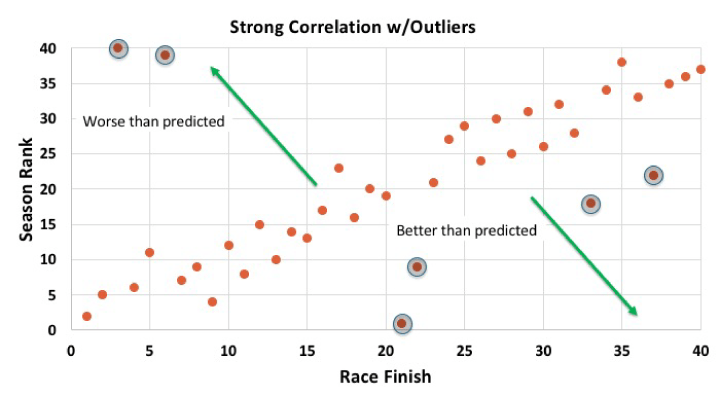 An example of strong correlation with a few outliers thrown in.