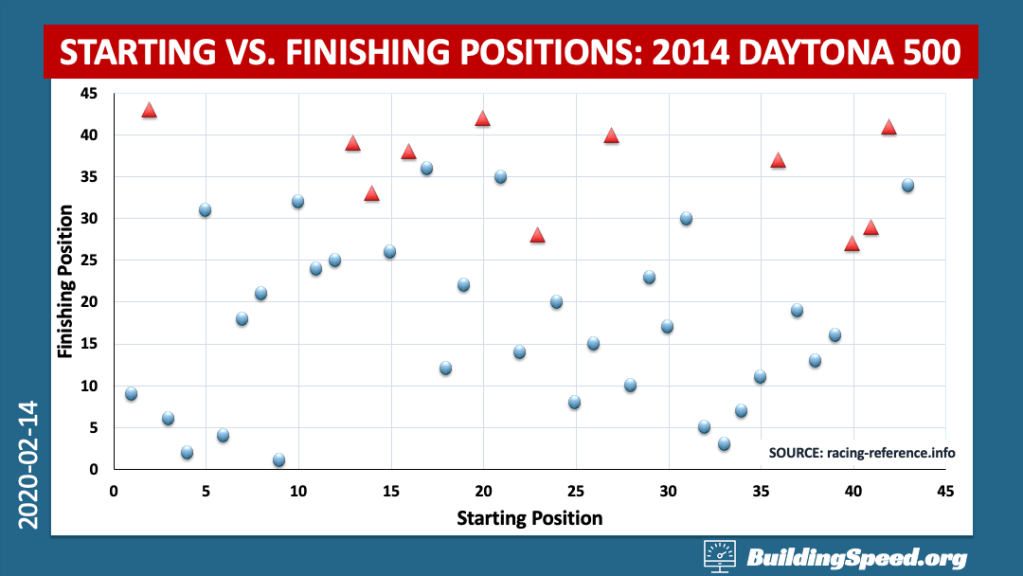 Starting vs. Finishing Positions for the 2014 Daytona 500 show very little (if any) correlation between where you start and where you finish in this race.