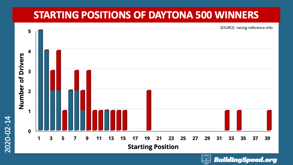 A histogram of the starting positions of Daytona 500 winners. Most of them come from the first 15 positions, but there are outliers