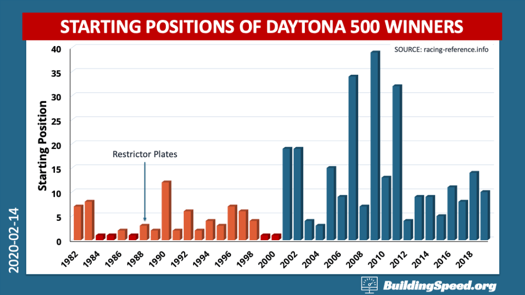 A column chart showing the starting positions of Daytona 500 winners