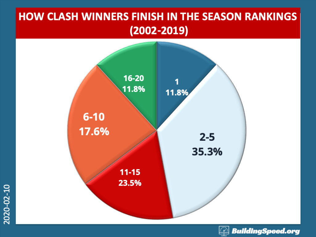 A Pie Graph: How Busch Clash Winners Finish in the Season Rankings 2002-2009