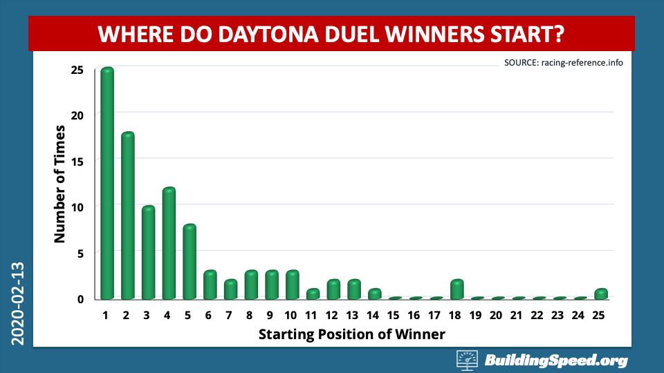A histogram of where Duel winners start in the field. Closer to the front is definitely better.