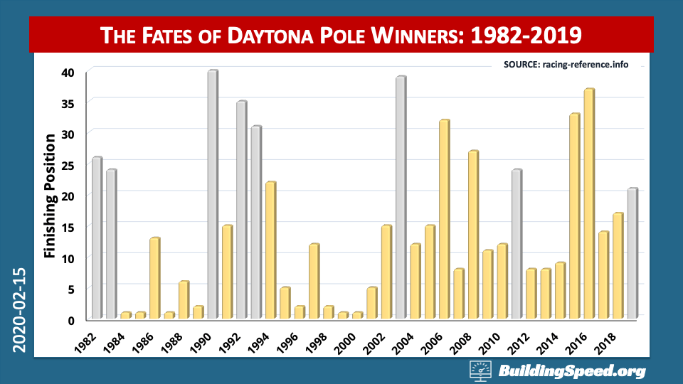 A column chart of the finishing positions of all Daytona 500 pole winners from 1982-2019