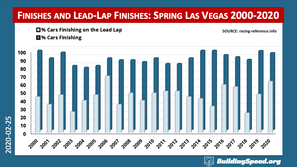 Overview: The percentage of cars finishing the race and finishing on the lead lap at Las Vegas shown in a column chart